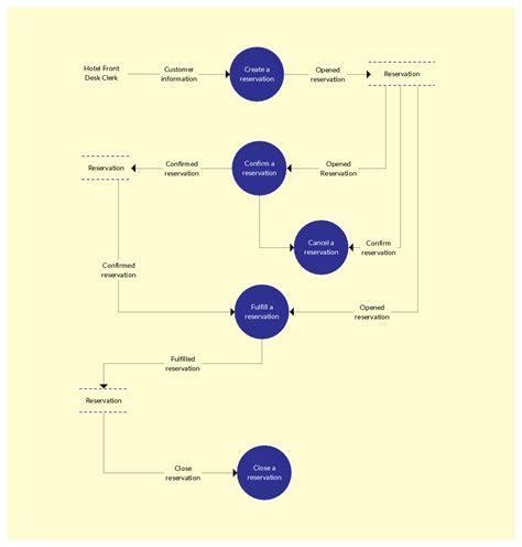 dfd generator data flow diagram generator cheapsalecode