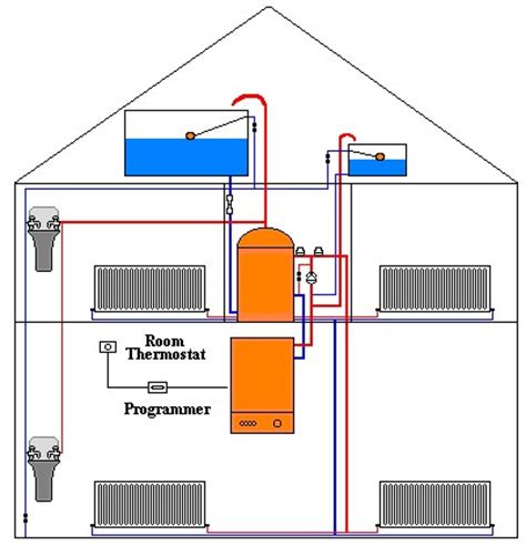 sealed system central heating central heating systems central heating