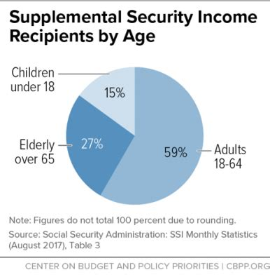 supplemental security income policy basics supplemental security income center on