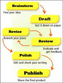 Essay On The Writing Process by Creative Writing Process Cc
