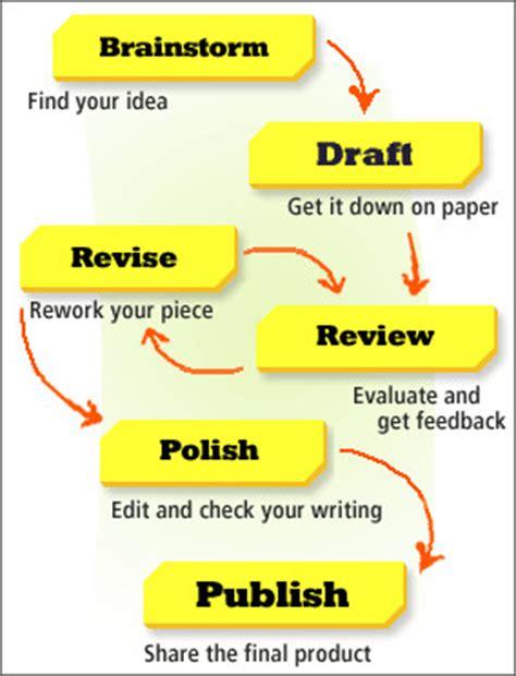 mrsrembertsclass writing process