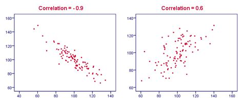 spss tutorial correlation and regression spss correlation tutorials the ultimate collection