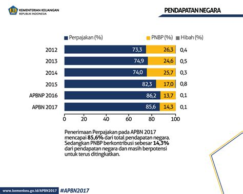 Pembahasa Komprehensif Perpajakan Indonesia apbn2017