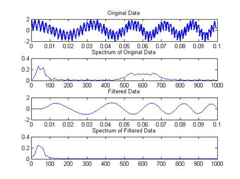 high pass filter matlab fft high pass filter matlab fft 28 images vsc based hvdc link matlab simulink mathworks nordic