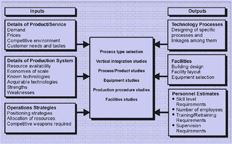 design operations management process planning and design assignment help design of