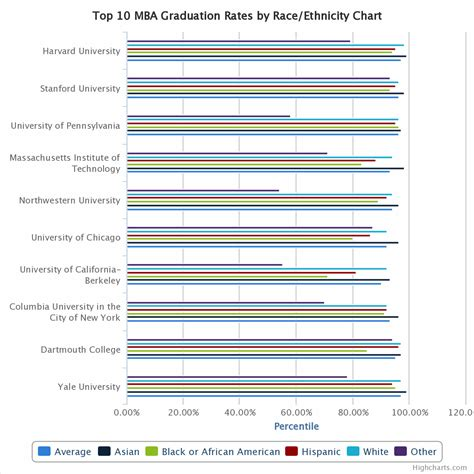 Uc Berkeley Mba Acceptance Rate by Top 10 Mba Comparison Graduation Rates