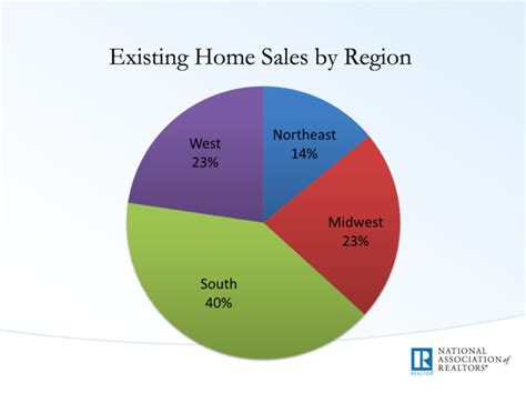 Existing Home Sales by Existing Home Sales Start 2017 At 10yr High Here S Size