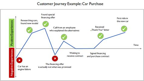 Customer Experience Mapping Template by Usability Ed Mapping Customer Journeys