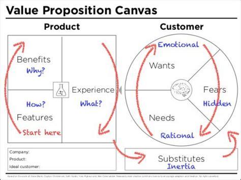 fb canvas template 8 best business model canvas exles images on pinterest