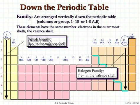 16 Periodic Table by Periodic Table