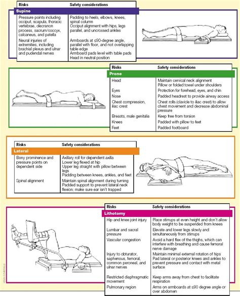 Four Post Bed by Different Surgical Positions And Their Safety