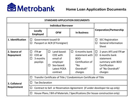 metrobank housing loan interest rates metrobank philippines how to process loan step by step