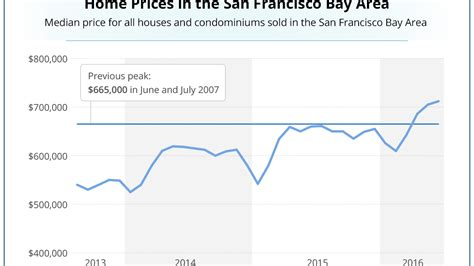 bay area housing bubble bay area housing prices surpass last bubble s record to hit an all time high silicon