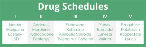 Adderall Detox Schedule by What Are Scheduled Drugs