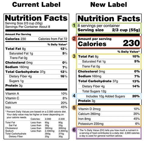 fda nutrition facts label template fda versus obama the curious battle the