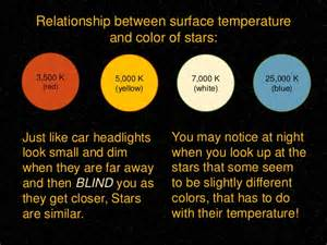 of which color the highest surface temperature classification