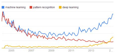pattern recognition synonym finishing deep learning vs machine learning vs pattern