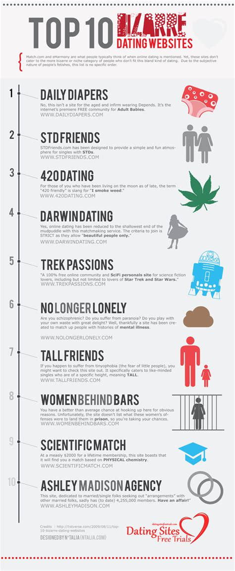 10 Major For Successful Dating by 10 Most Dating Websites Infographic Best