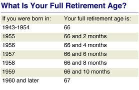 Social Security Delayed Retirement Mba by Did You Or Someone You Start Social Security