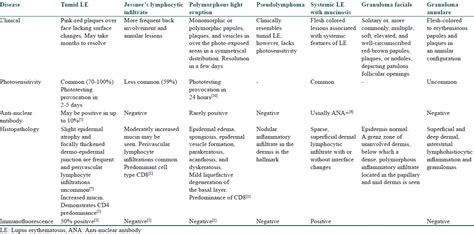 Sle Resume For Derma 100 Systemic Lupus Erythematosus Sle Differential Differential Gene Expression Analysis