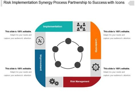 risk implementation synergy process partnership  success  icons powerpoint