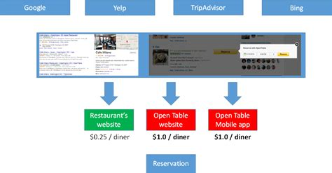 Open Table Dining Points Opentable 1000 Point Tables Brokeasshome