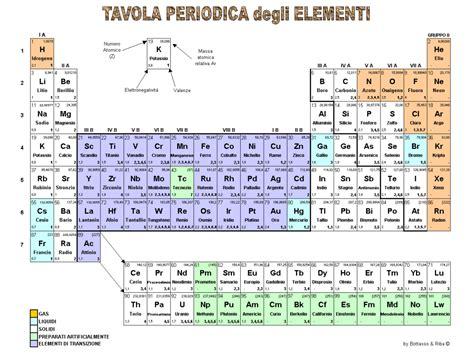 metano tavola periodica chimica gianfranco oddenino
