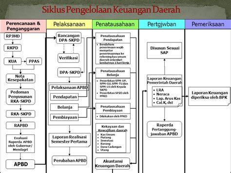 Pengelolaan Keuangan Daerah Pramono Hariadi siklus pengelolaan keuangan negara anggaran dan akuntansi ppt