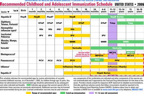 vaccination schedule chart day care immunization chart