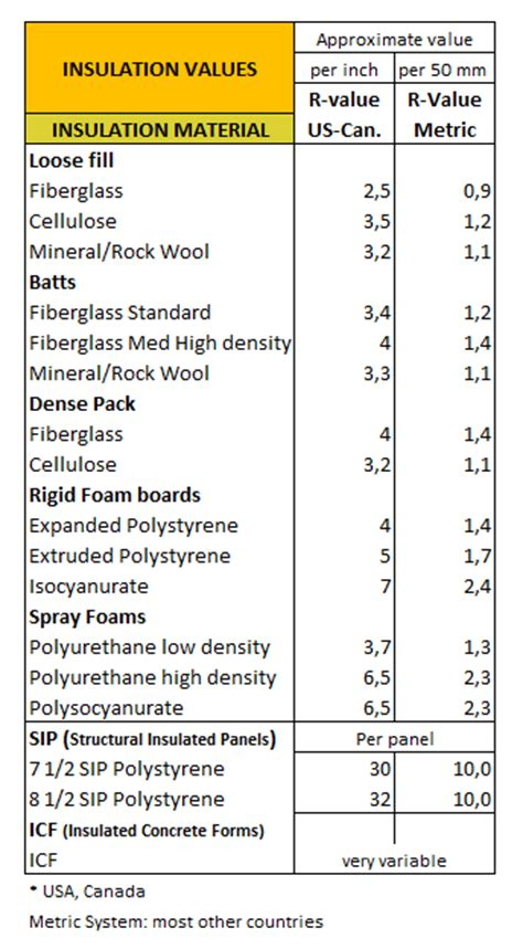 r value table r value and u value insulation materials