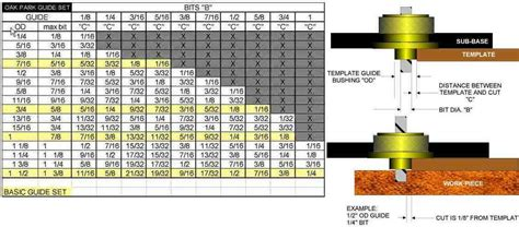 guide bushing calculations page 2 router forums
