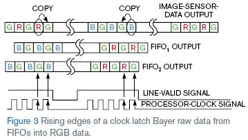 format video rgb converter translates bayer raw data to rgb format edn