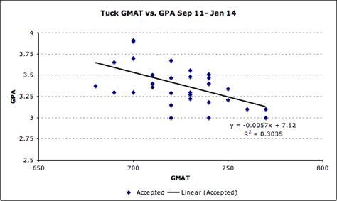 How Does Mba Calculate Gpa by Tuck Archives Mba Data Guru