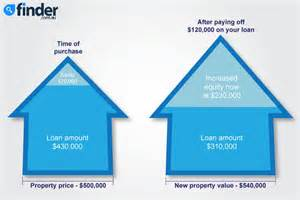 how does a home equity loan work property investment with a line of credit home loan