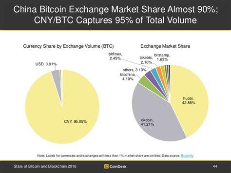 bitcoin market china bitcoin exchange market share