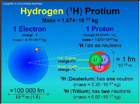 Mass Of A Proton In Kg by Why Is The Mass Of A Proton Less Than The Mass Of An H