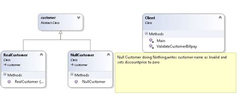 pattern null object null object in design pattern