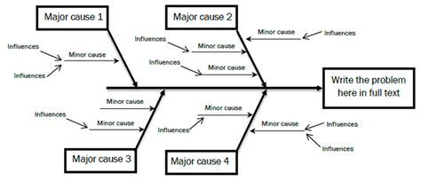 diagramme ishikawa exemple fishbone ishikawa diagram cause effect integrated care