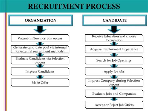 hiring process template hiring process template 28 images hiring process flow