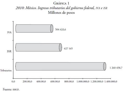 reglamento 2016 isr nuevo reglamento isr 2016 camara de diputados valor isr