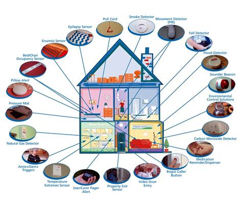 home security system trichy karaikudi tamil nadu