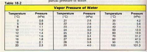 vapor pressure of water at room temperature water vapor pressure chart memes