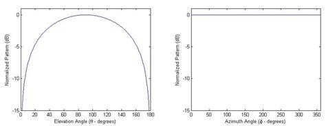 pattern theory tutorial radiation pattern