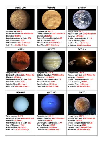 solar system trading cards template high school planet solar system top cards by cressida bowden