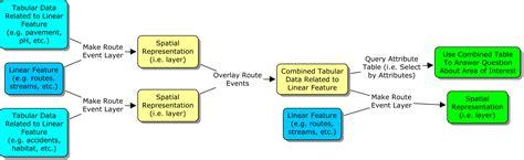 gis workflow diagram gis workflow diagram best free home design idea