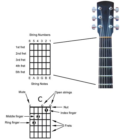 how to read a chord diagram and other chord notation