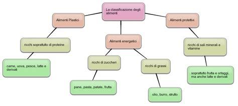 principi nutritivi degli alimenti la classificazione degli alimenti