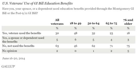Using A Montgomery Gi Bill For Mba by Vets Happy With Education Benefits