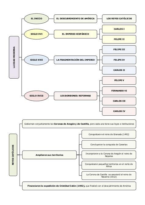 preguntas importantes del petroleo unidad14 edad moderna esquemas 6 186 de primaria