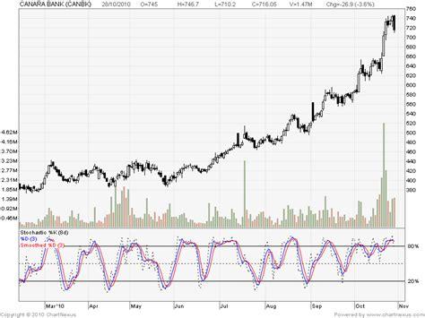 canara bank price centaur investing technical stock analysis 10 28 10